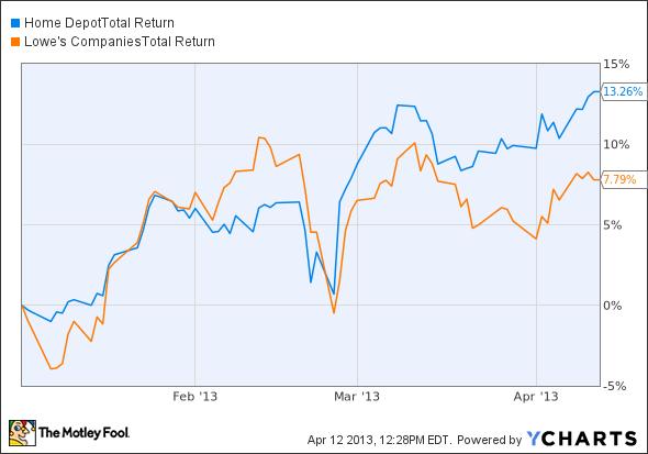 HD Total Return Price Chart