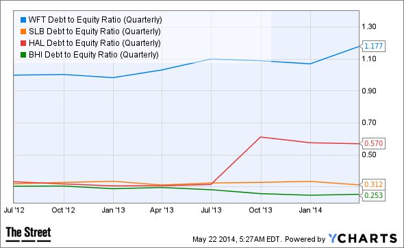 WFT Debt to Equity Ratio (Quarterly) Chart
