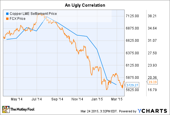 Copper LME Settlement Price Chart
