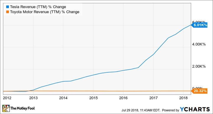 TSLA Revenue (TTM) Chart