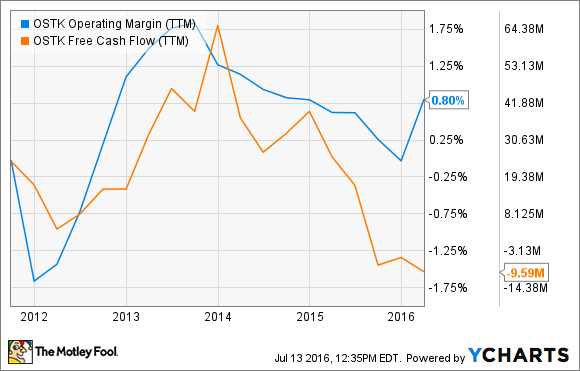 OSTK Operating Margin (TTM) Chart