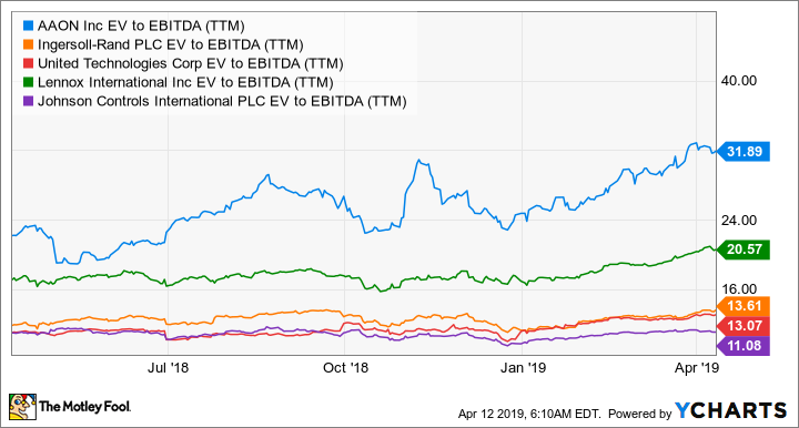 AAON EV to EBITDA (TTM) Chart
