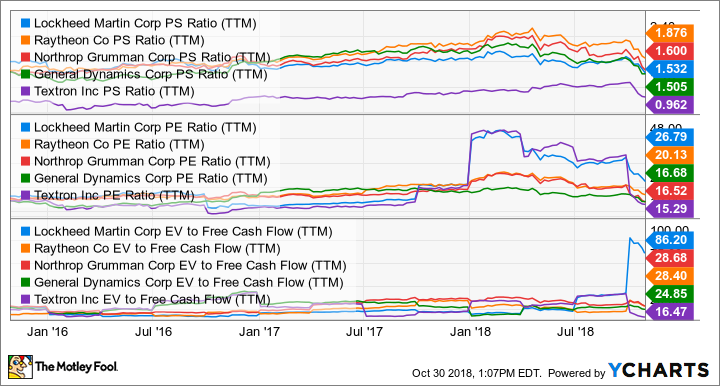 LMT PS Ratio (TTM) Chart