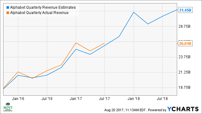 GOOGL Quarterly Revenue Estimates Chart