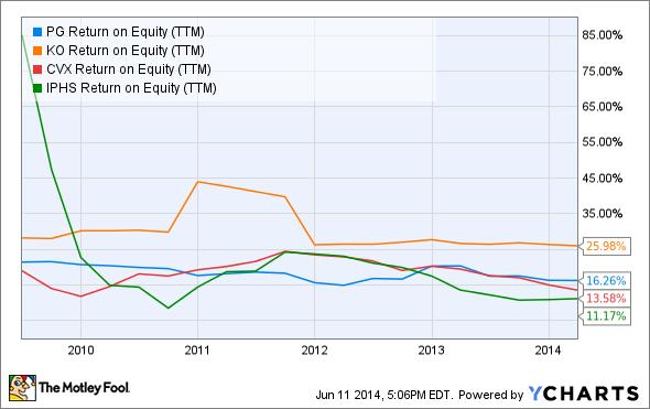 PG Return on Equity (TTM) Chart