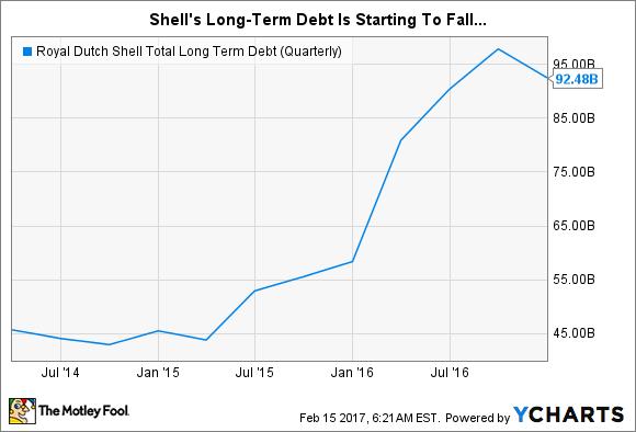 RDS.B Total Long Term Debt (Quarterly) Chart