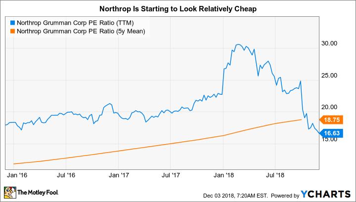 NOC PE Ratio (TTM) Chart