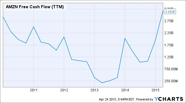 AMZN Free Cash Flow (TTM) Chart