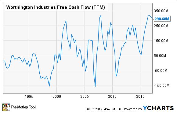 WOR Free Cash Flow (TTM) Chart