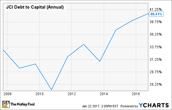 JCI Debt to Capital (Annual) Chart