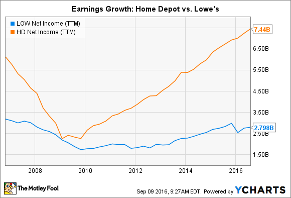 LOW Net Income (TTM) Chart
