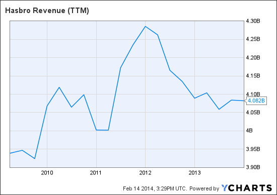 HAS Revenue (TTM) Chart
