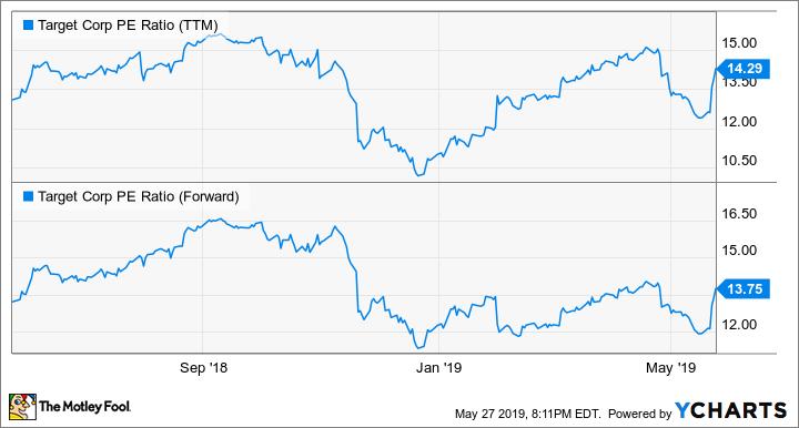 TGT PE Ratio (TTM) Chart