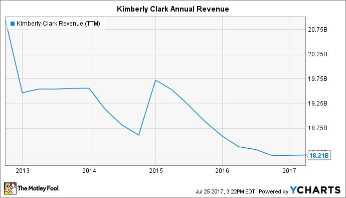 KMB Revenue (TTM) Chart