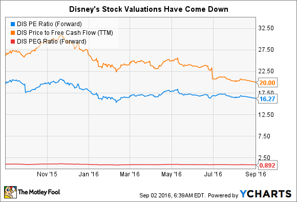 disneys ratio Is disney in good financial condition oct1013 this segment owns and operates walt disney world resort in the current ratio of disney is 1.