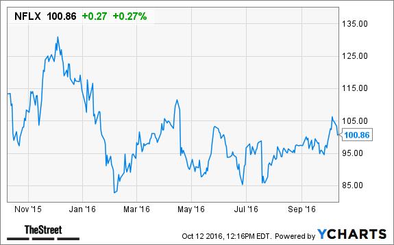 Netflix stock analysis торги нефтью брент онлайн форекс