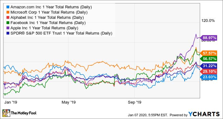 AMZN 1 Year Total Returns (Daily) Chart