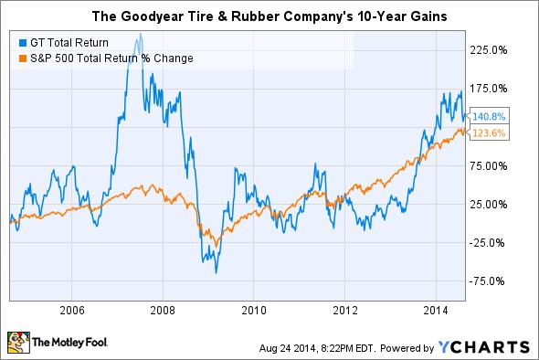 GT Total Return Price Chart