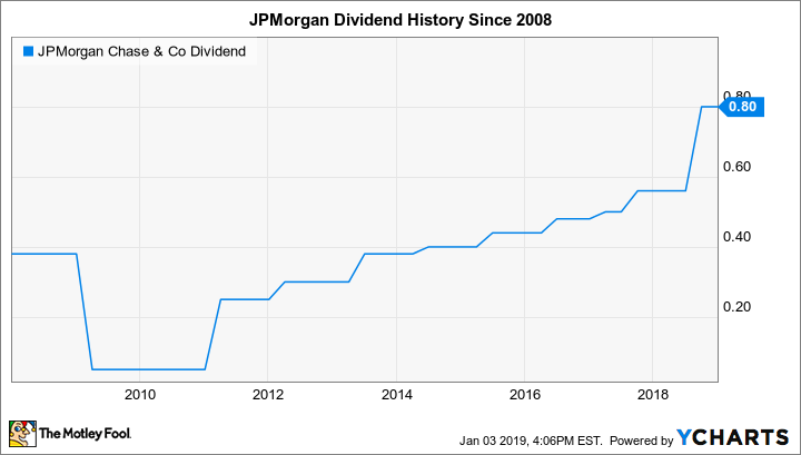 Will JPMorgan Chase Raise Its Dividend in 2019? | The Motley
