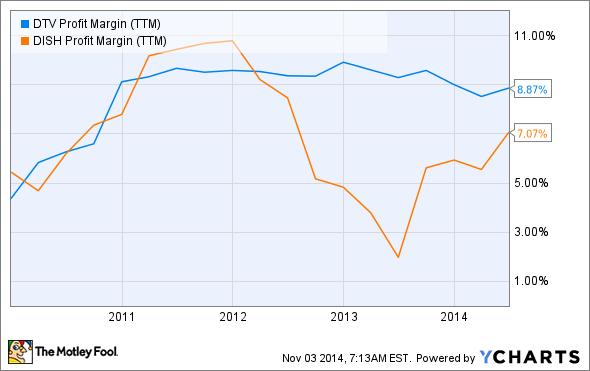 DTV Profit Margin (TTM) Chart