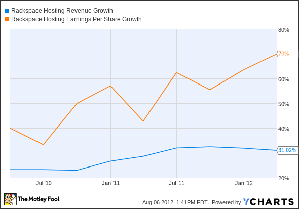 RAX Revenue Growth Chart
