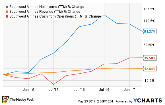 LUV Net Income (TTM) Chart