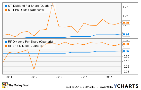 STI Dividend Per Share (Quarterly) Chart