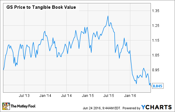 GS Price to Tangible Book Value Chart