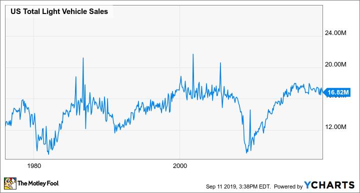 US Total Light Vehicle Sales Chart