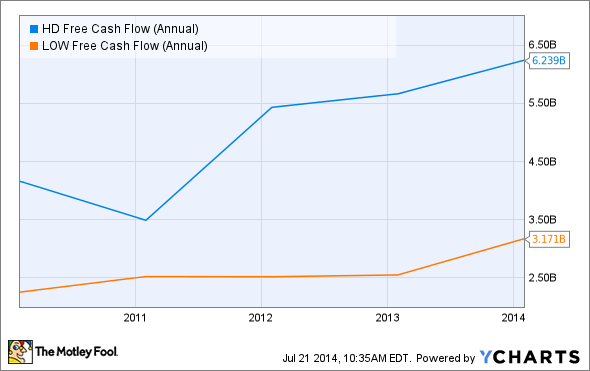 HD Free Cash Flow (Annual) Chart
