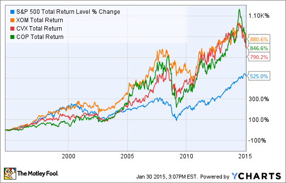 Top 10 Dividend Stocks To Own Forever