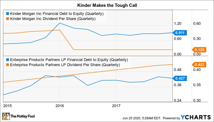 KMI Financial Debt to Equity (Quarterly) Chart