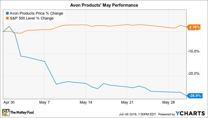 AVP Chart
