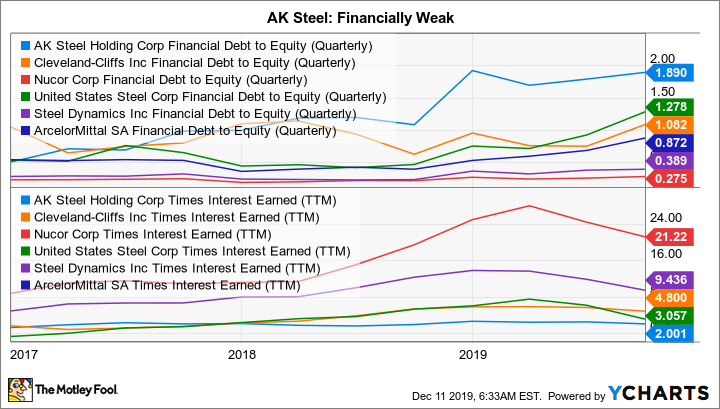 AKS Financial Debt to Equity (Quarterly) Chart