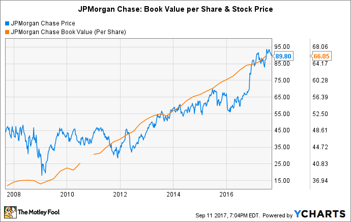 How Long Will It Take JPMorgan Chase's Stock to Double