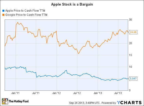 AAPL Price to Cash Flow TTM Chart