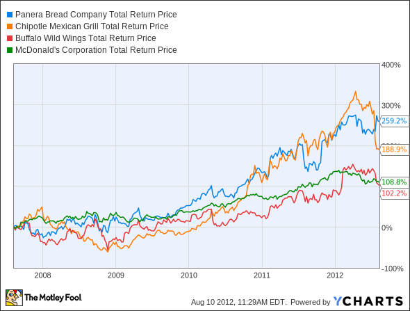 PNRA Total Return Price Chart