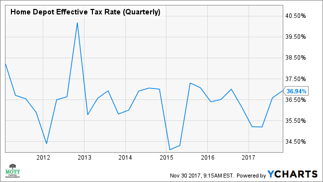 HD Effective Tax Rate (Quarterly) Chart