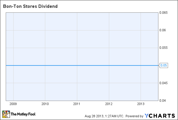BONT Dividend Chart