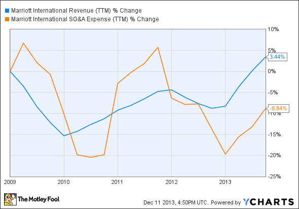 MAR Revenue (TTM) Chart