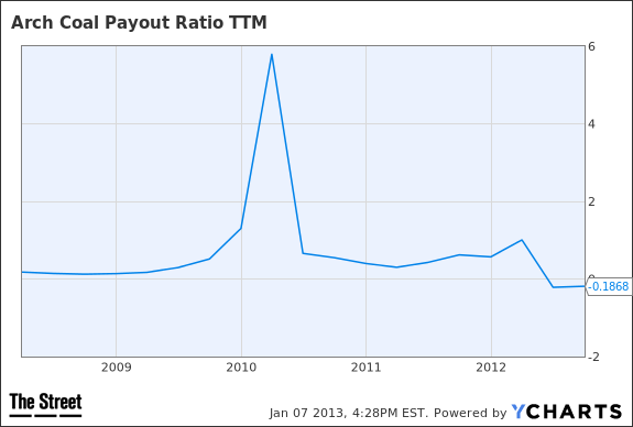 ACI Payout Ratio TTM Chart