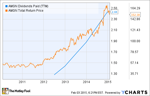 AMGN Dividends Paid (TTM) Chart