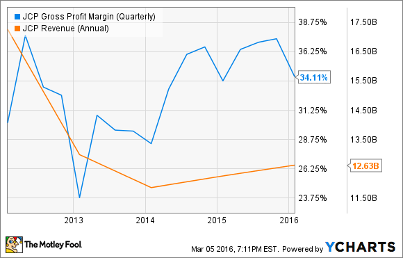 JCP Gross Profit Margin (Quarterly) Chart