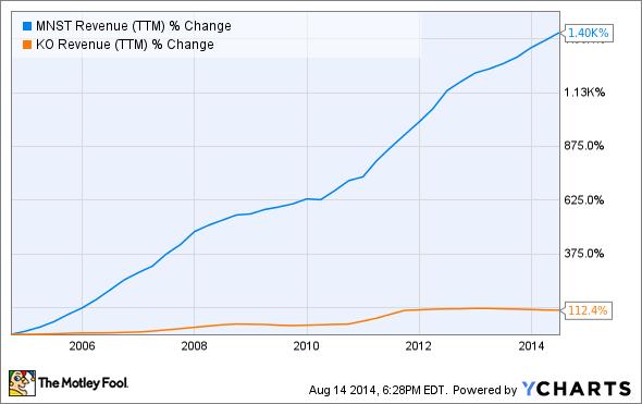 MNST Revenue (TTM) Chart