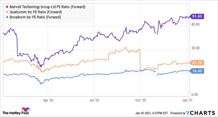 MRVL PE Ratio (Forward) Chart