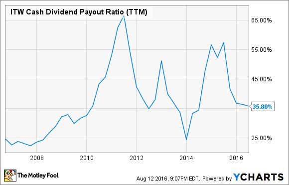 ITW Cash Dividend Payout Ratio (TTM) Chart