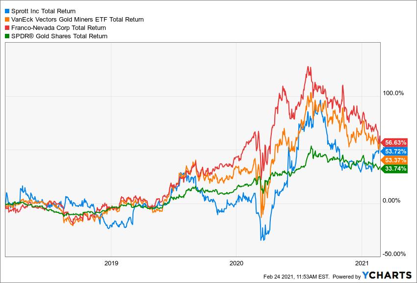 SII Total Return Level Chart