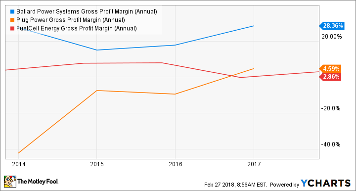 BLDP Gross Profit Margin (Annual) Chart