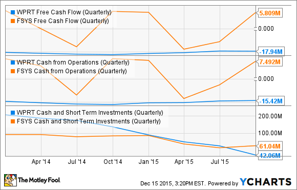 WPRT Free Cash Flow (Quarterly) Chart