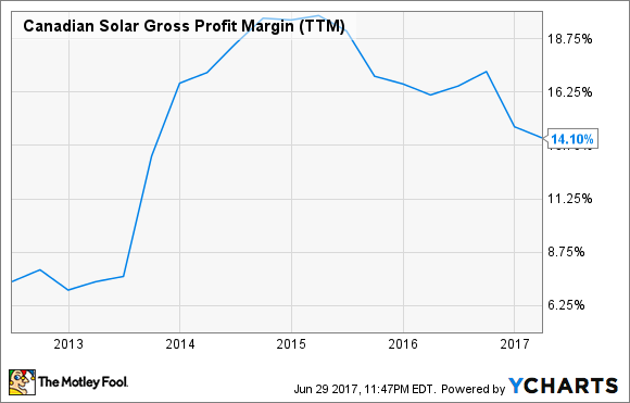 CSIQ Gross Profit Margin (TTM) Chart